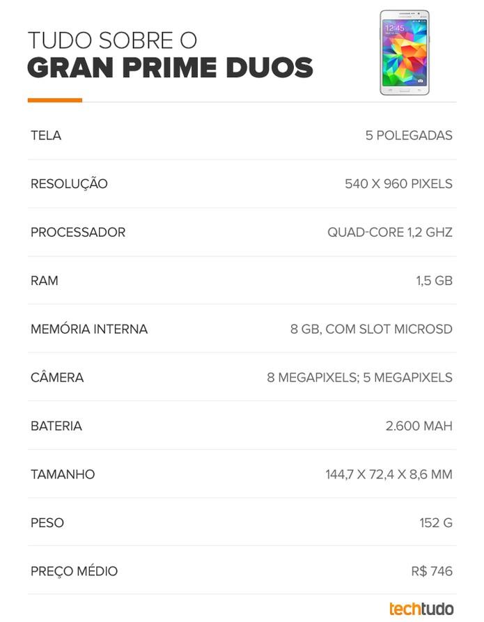 Galaxy Gran Prime Duos Tabela (Foto: Arte/TechTudo)