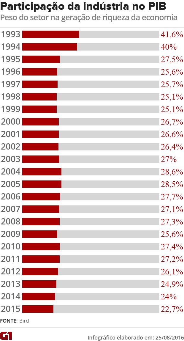 Peso da indústria no PIB (Foto: Arte/G1)