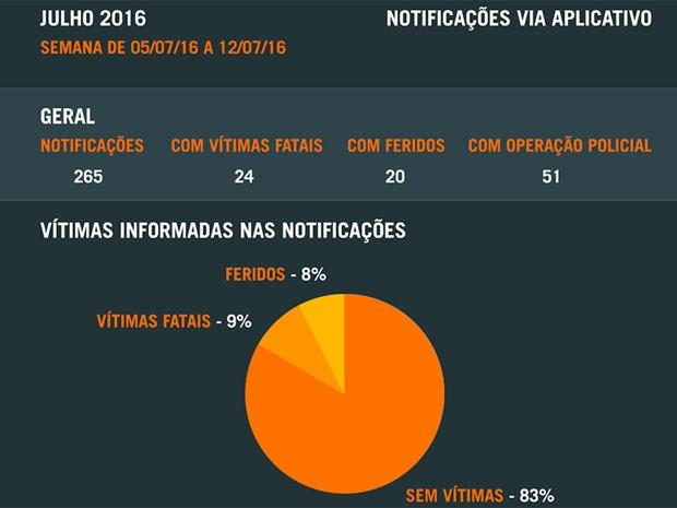 Relatório mostra números de ocorrências em 7 dias (Foto: Reprodução)