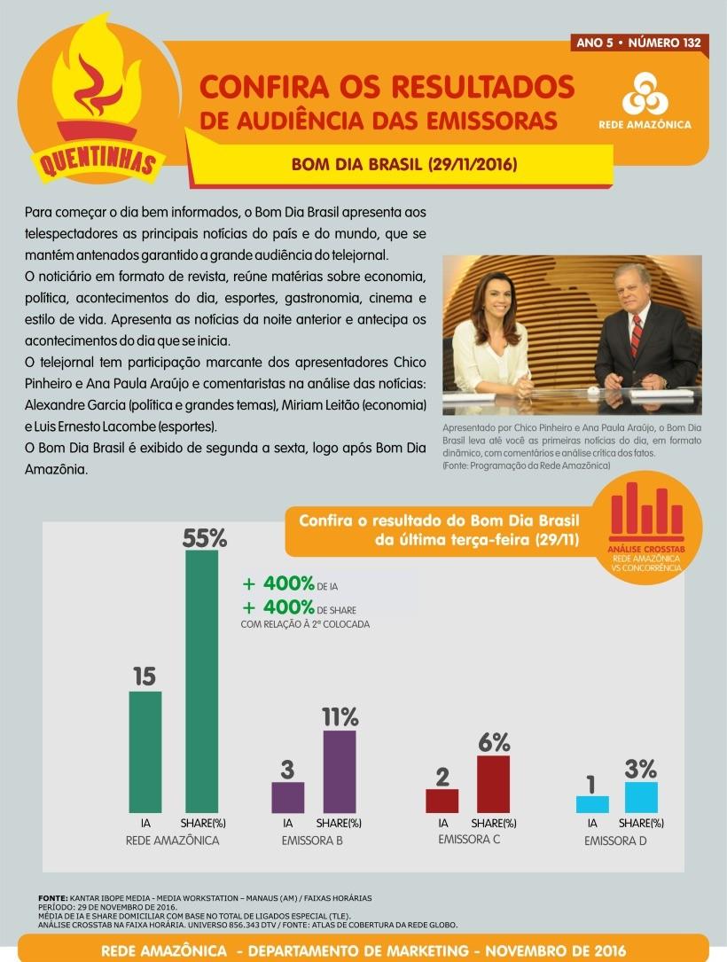Confira os números de audiência do Bom Dia Brasil, na Rede Amazônica (Foto: Marketing/Rede Amazônica)