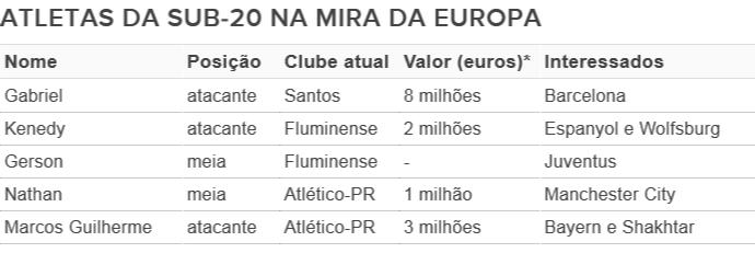 Jogadores da seleção sub-20 na mira de clubes europeus (Foto: Editoria de Arte)