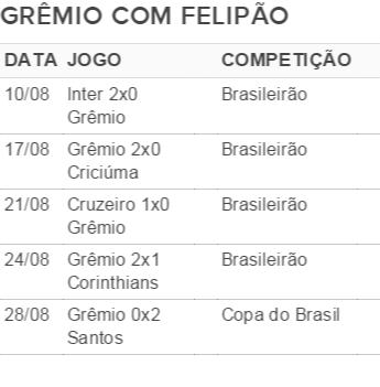 tabela grêmio - felipão (Foto: Arte / Globoesporte.com)