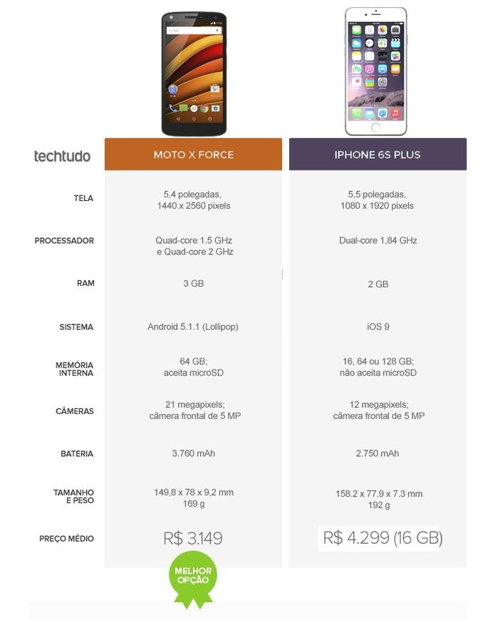 Smartphone de tela grande da Motorola supera o top da Apple (Foto: Arte/TechTudo)