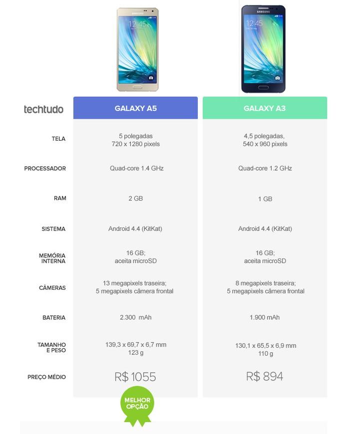 Na briga o Galaxy A5 leva a melhor (Foto: Reprodução)