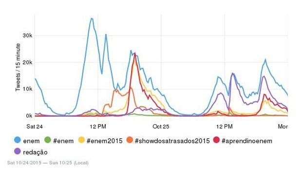 Gráfico do Twitter mostra postagens entre sábado (24) e domingo (25). (Foto: Reprodução/Twitter)