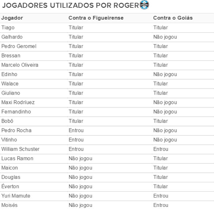 Lista de jogadores utilizados por Roger (Foto: Arte / GloboEsporte.com)