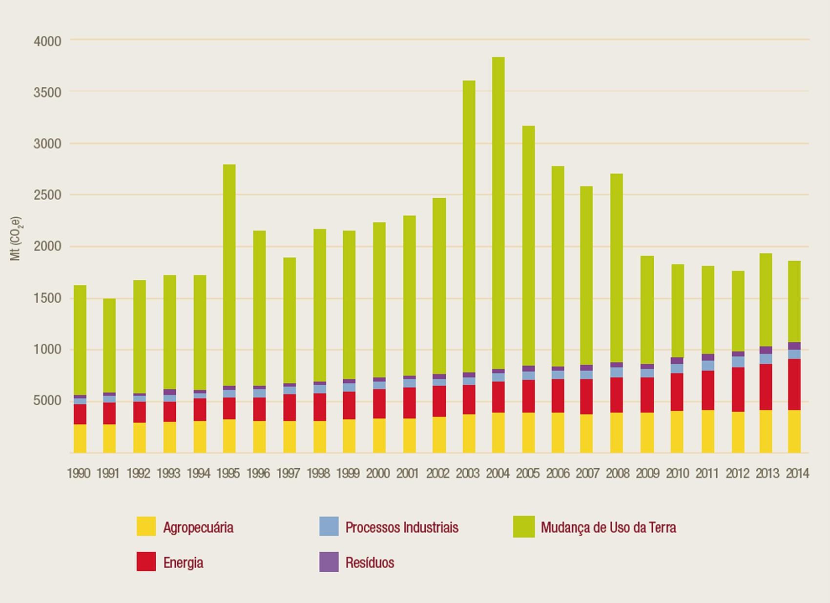 Gráfico mostra evolução das emissões brutas de gases de efeito estufa no Brasil entre 1990 e 2014  (Foto: Observatório do Clima)