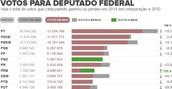 PT perde 18% dos votos para federal (Editoria de Arte/G1)