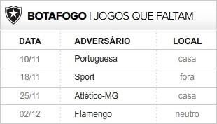 Botafogo 4 últimas rodadas (Foto: Editoria de Arte / Globoesporte.com)