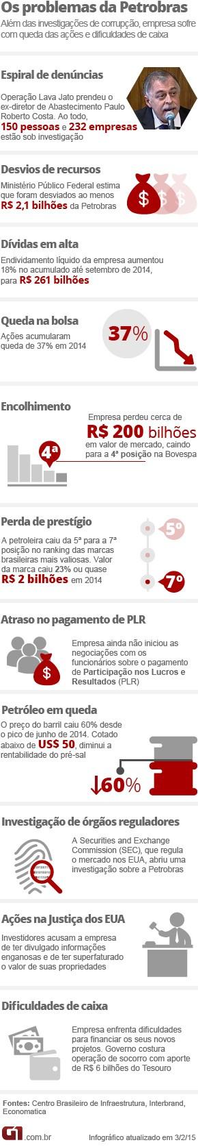 Arte problemas na Petrobras_Versão03_02_2015_VA2 (Foto: Arte/G1)