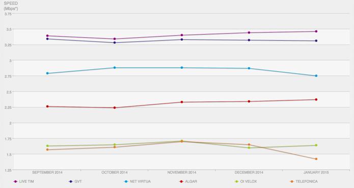 Alternância entre os dois últimos lugares é única novidade do ranking em cinco meses (Foto: Divulgação)