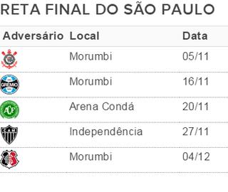 Reta final do São Paulo cinco rodadas (Foto: GloboEsporte.com)