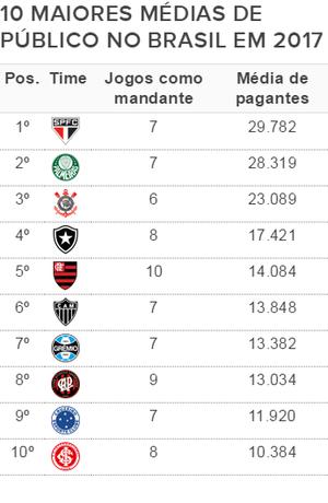 Ranking de média de público 2017 - 2ª parcial (Foto: GloboEsporte.com)