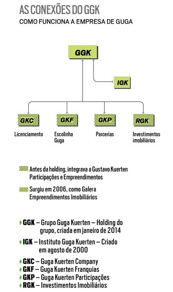As conexões do GGK   (Foto: Reprodução)