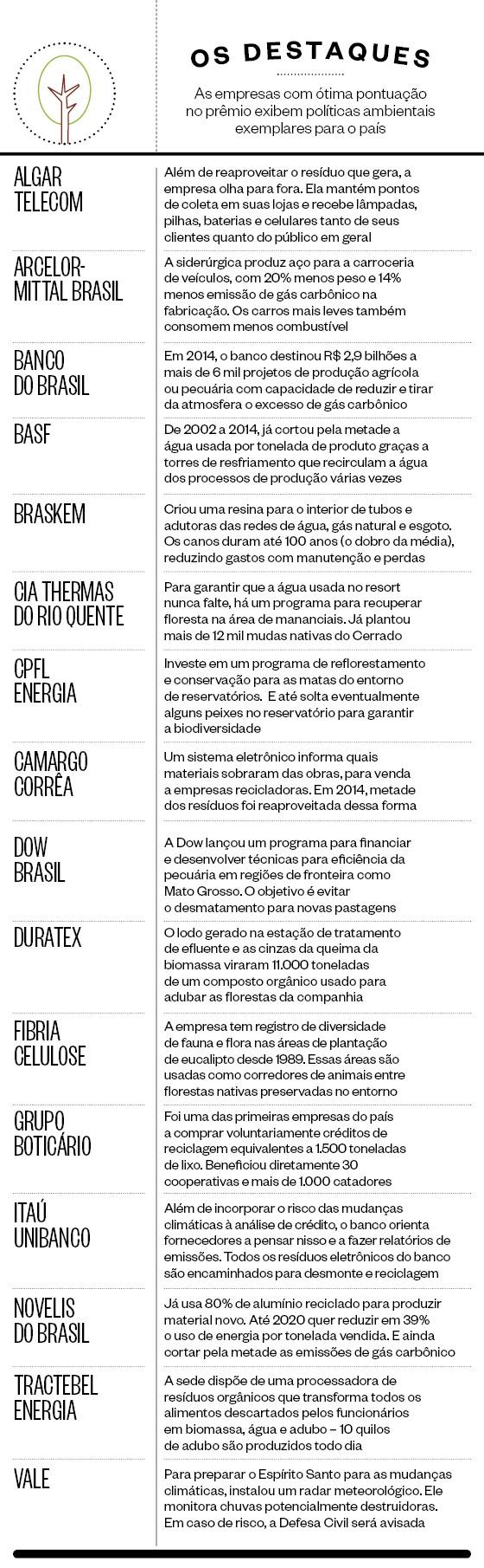 Os destaques do Prêmio Época Empresa Verde  (Foto: Época )