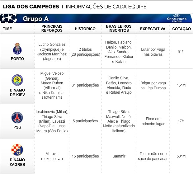 Info_Champions_GRUPO-A (Foto: infoesporte)