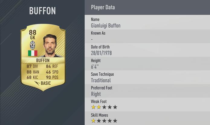 Fifa 17: Buffon subiu de 84 para 88 (Foto: Divulgação/EA)