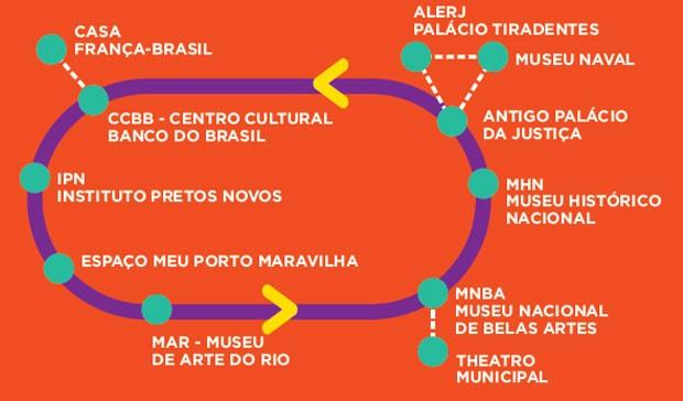Ao todo, 11 instituições estão no roteiro do Circuito Cultural Rio Ônibus (Foto: Divulgação)