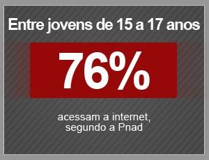 Entre jovens de 15 a 17 anos, 76% acessam a internet (Foto: G1)