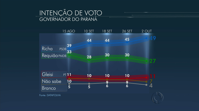 Divulgada mais uma pesquisa Datafolha para o governo do Paraná