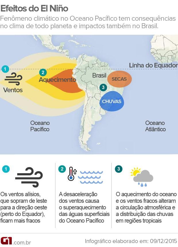 Os efeitos do fenômeno El Niño (Foto: Arte G1)