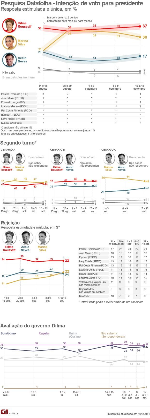 Pesquisa eleitoral Datafolha para presidente da República (Foto: Editoria de Arte/G1)