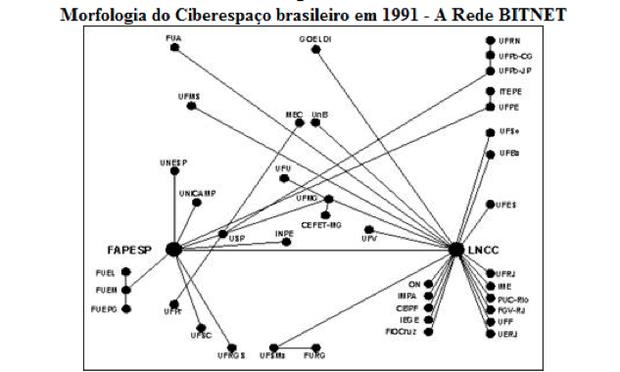 Gráfico sobre ciberespaço no Brasil (Foto: Reprodução/UERJ)