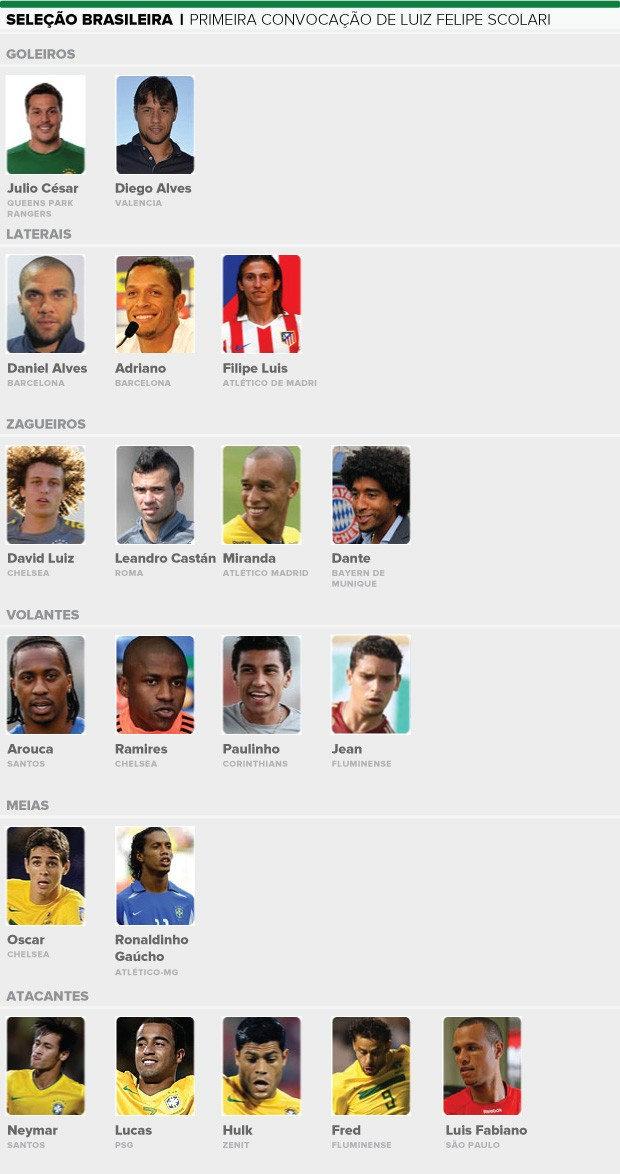 seleção brasileira convocados inglaterra info (Foto: Editoria de Arte / Globoesporte.com)