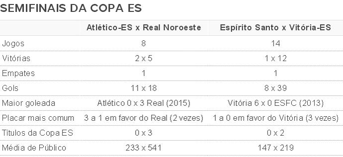 Retrospectos dos confrontos das semifinais da Copa ES (Foto: GloboEsporte.com)