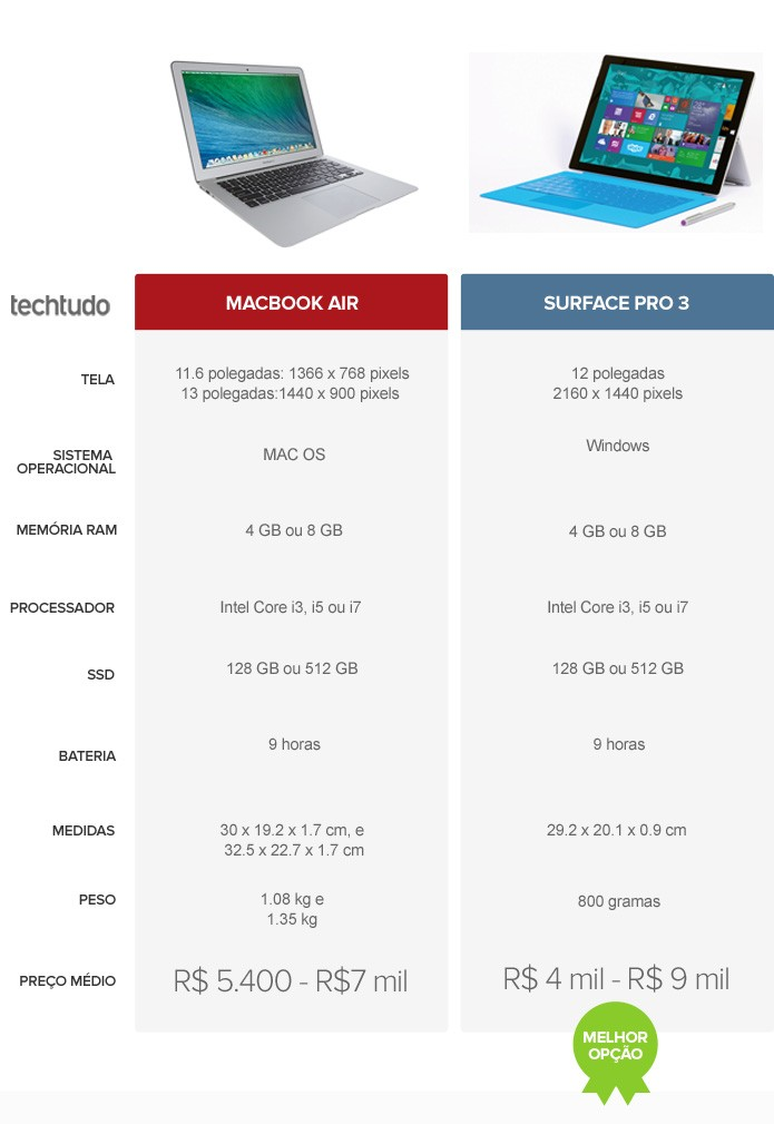 Tabela comparativa de especificações entre MacBook Air e Surface Pro 3 (Foto:  Arte/TechTudo)