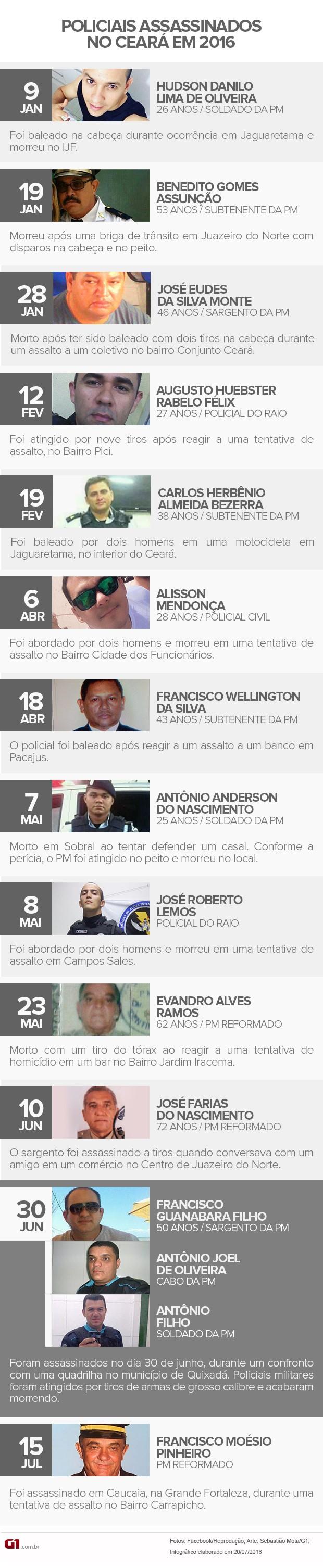 Em 2016, 15 policiais foram assassinados no Ceará (Foto: Sebastião Mota/G1)