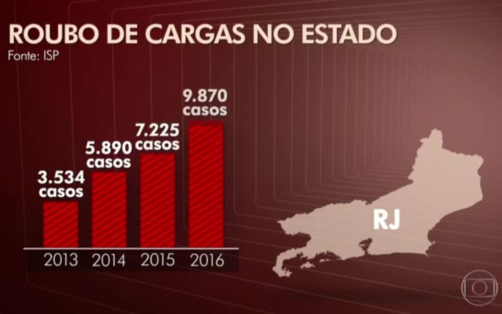 Em quatro anos, número de roubos de cargas aumentou cerca de 180% no estado (Foto: Reprodução/TV Globo)