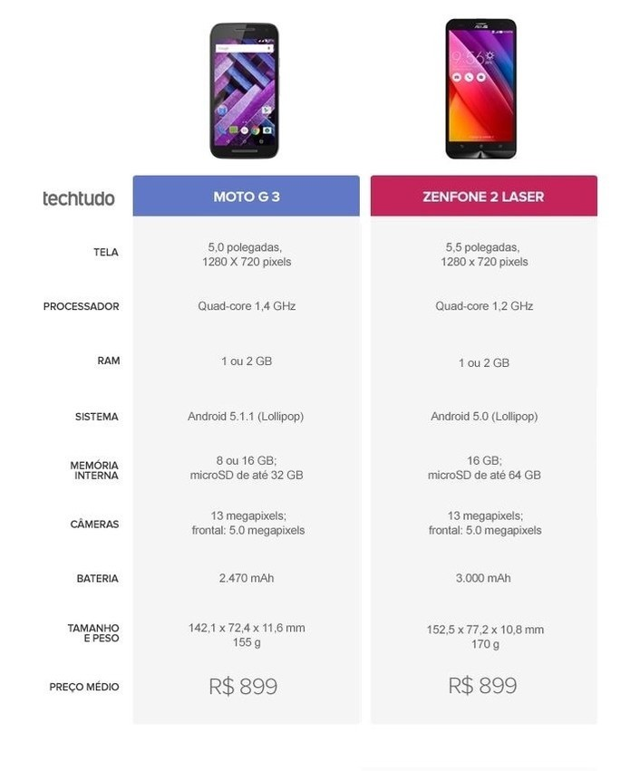 Tabela comparativa entre Moto G 3 e Zenfone 2 Laser (Foto: Arte/TechTudo)