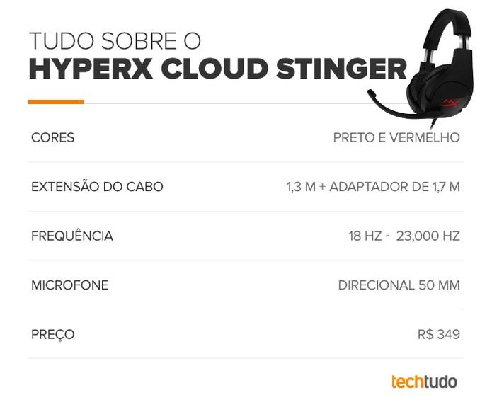 Tudo sobre o HyperX Cloud Stinger (Foto: Arte/TechTudo)