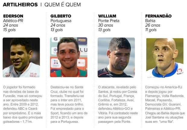 artilheiros brasileirão-2 (Foto: Infoesporte)