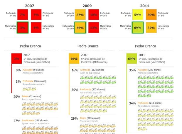 Evolução do aprendizado nas escolas de Pedra Branca (CE), com destaque para matemática do 5º ano do fundamental (Foto: Reprodução)