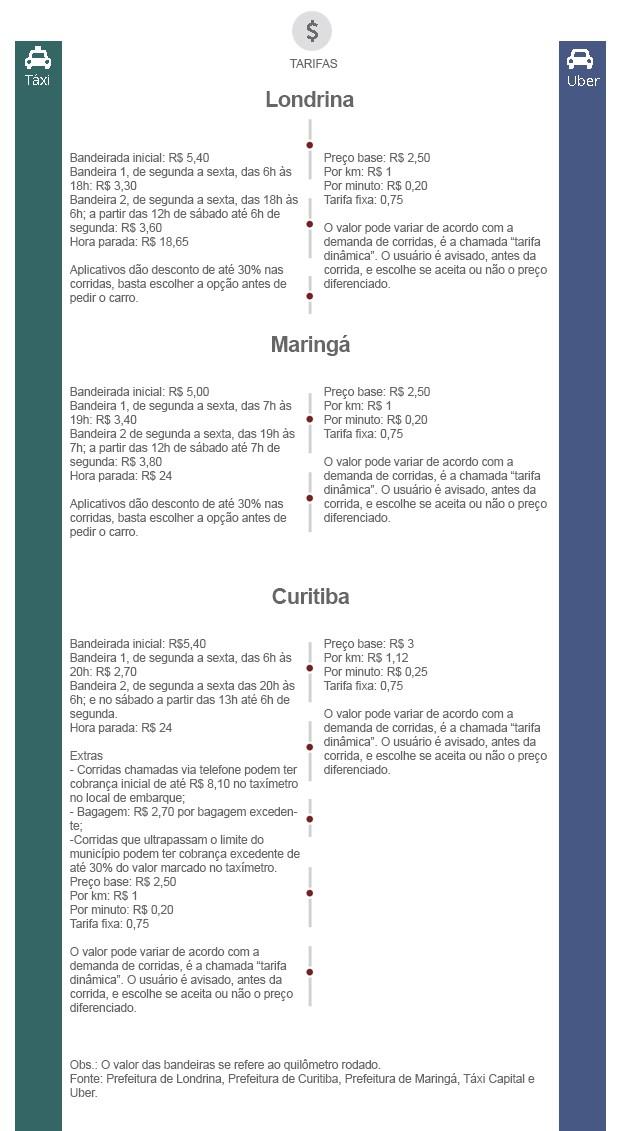 Comparativo tarifas Uber e táxi em Londrina, Maringá e Curitiba (Foto: Arte RPC)