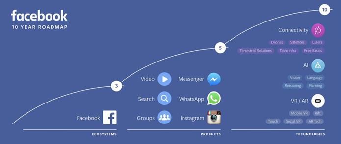 Slide revela o cronograma do Facebook para a década (Foto: Reprodução)