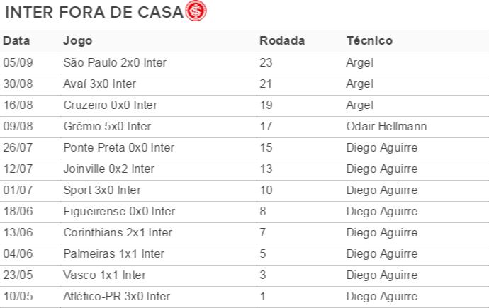 Jogos do Inter fora do Beira-Rio (Foto: Arte / GloboEsporte.com)