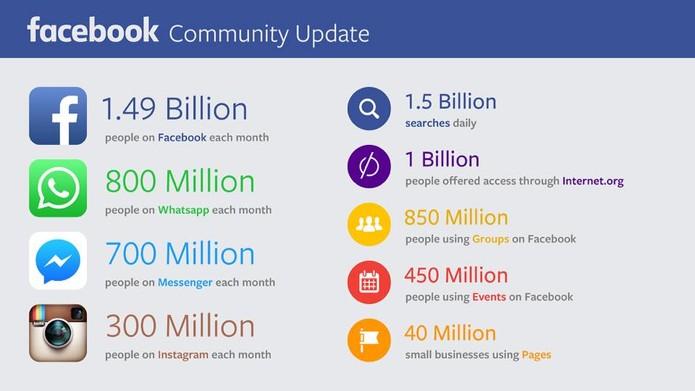 Facebook revela total de usuários em todas as suas plataformas de mensagens e rede social (Foto: Divulgação/Facebook)