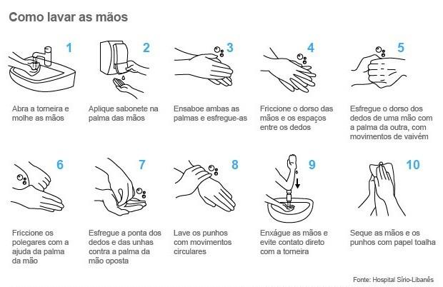Bem Estar - Infográfico mostra como lavar as mãos (Foto: Arte/G1)