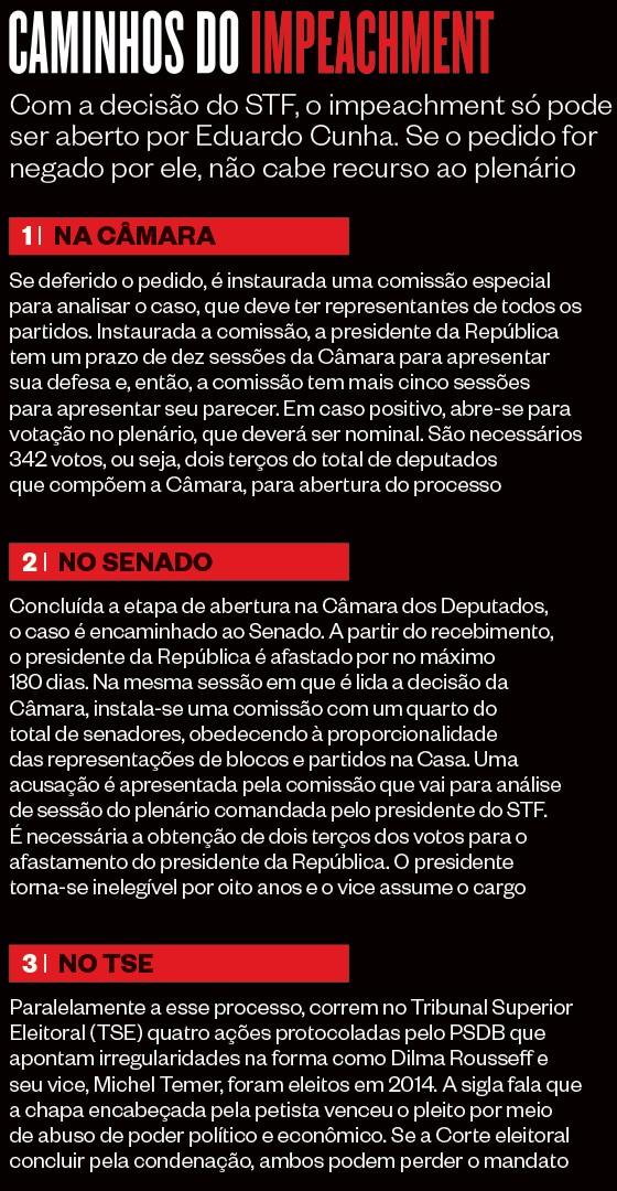 Os caminhos do impeachment (Foto: Revista ÉPOCA/Reprodução)
