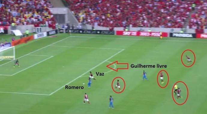 Novamente com quatro marcadores do Fla longe da jogada, Romero fica no mano a mano com Vaz. Guilherme seguia livre no meio  (Foto: Reprodução)