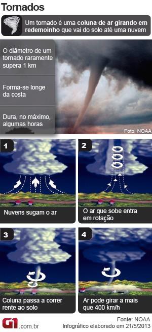 Arte explica tornado (Foto: G1)