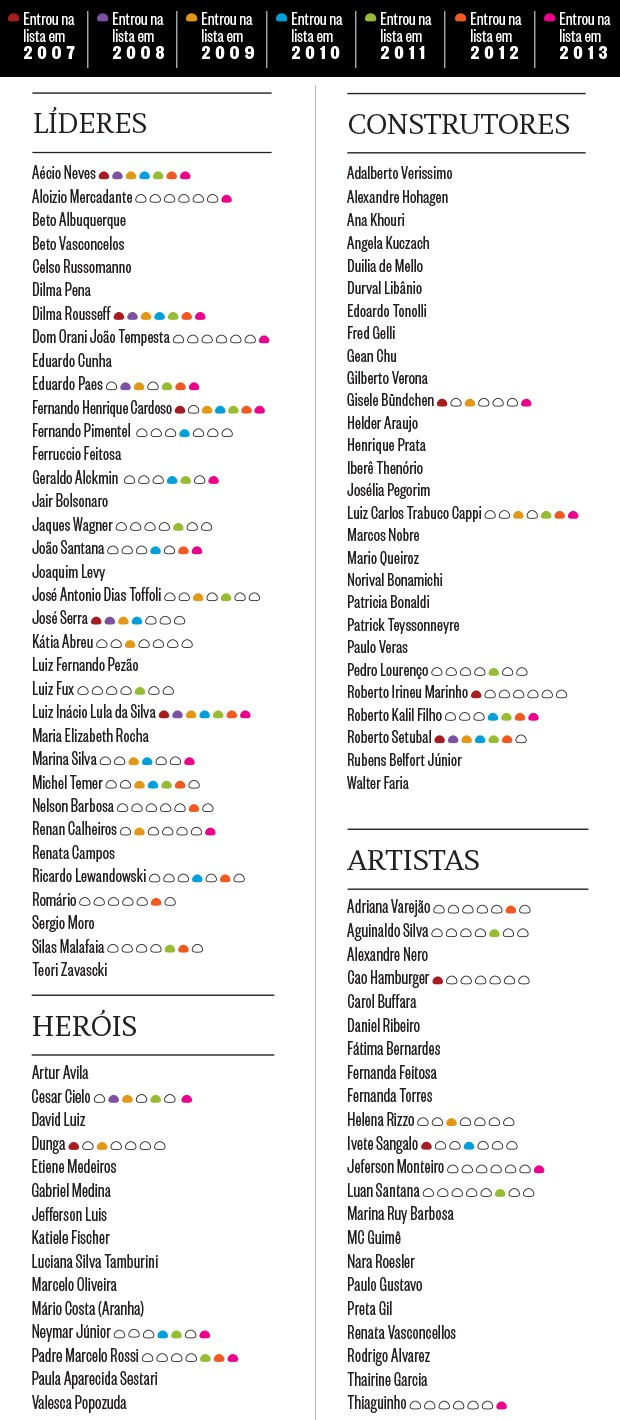 Os mais influentes do Brasil em 2014 (Foto: reprodução)