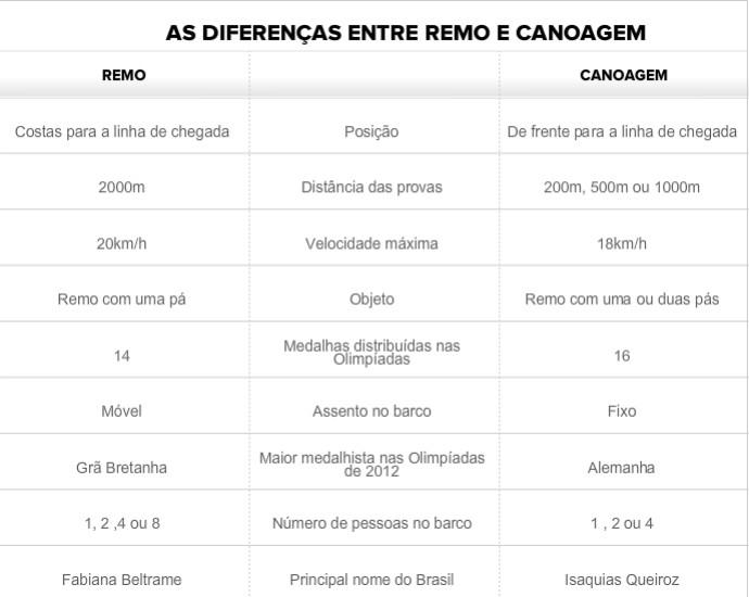 Diferenças de remo e canoagem (Foto: Editoria de arte)