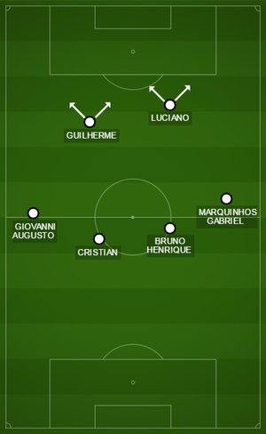 Sem a bola, Corinthians tem pressão de atacantes e linha de quatro meio-campistas (Foto: GloboEsporte.com)