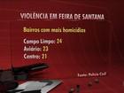 Balanço aponta 31 homicídios por mês em Feira de Santana em 2016