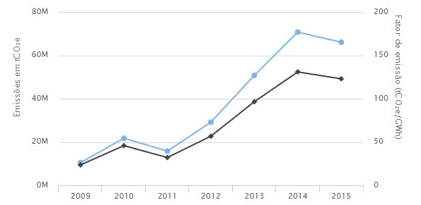 A linha preta mostra a média de emissão de CO2 por GWh gerado entre 2009 e 2015. A linha preta mostra as emissões totais (Foto: Seeg)