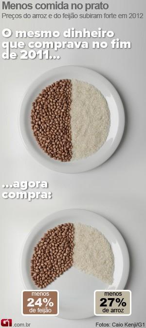 Arroz e feijão - IPCA 2012 (Foto: Editoria de Arte/G1)